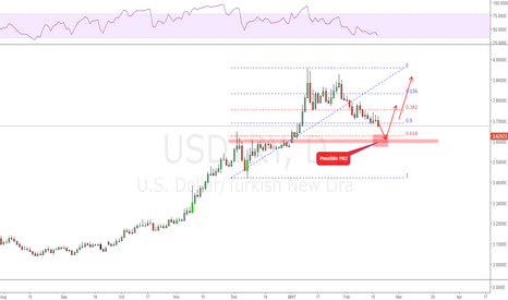 USDTRY: Price heading to a possible PRZ!