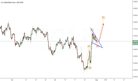 USDCHF: Looking to buy