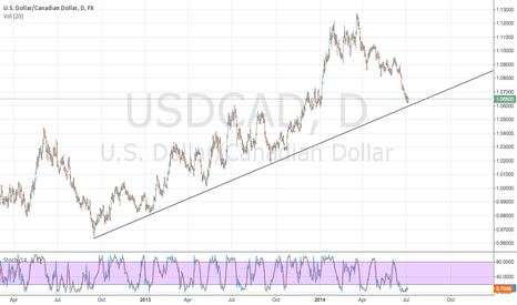 USDCAD: Long in Canadian Dollar