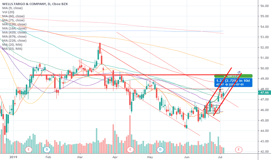 WFC Stock Price and Chart — NYSE:WFC — TradingView