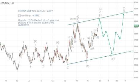 USDNOK: USD/NOK Elliot Wave Count 11/27/2011