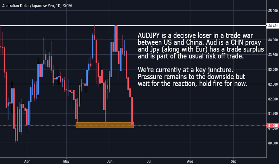 AUDJPY: AUDJPY - Bearish Bias in play, wait for better levels