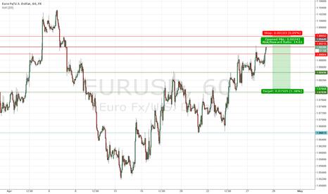 EURUSD: Short $EURUSD #forex