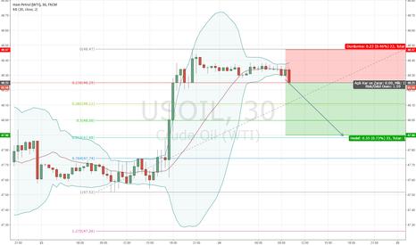 USOIL: petrol satış