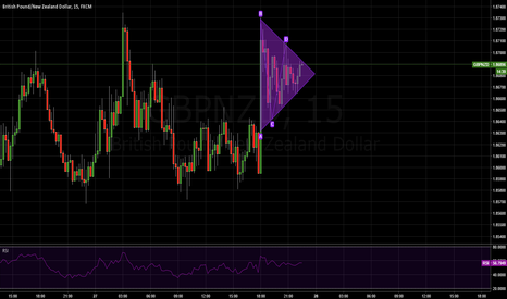 GBPNZD: Distinct penant formation on 15 minutes chart