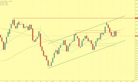 GC1!: Goldpreis scheitert erneut an der $1.300 Marke