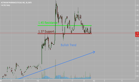 ATNM: Current support and resistance for ATNM