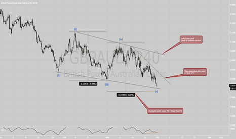 GBPAUD: gbpaud at the bottom? - Long
