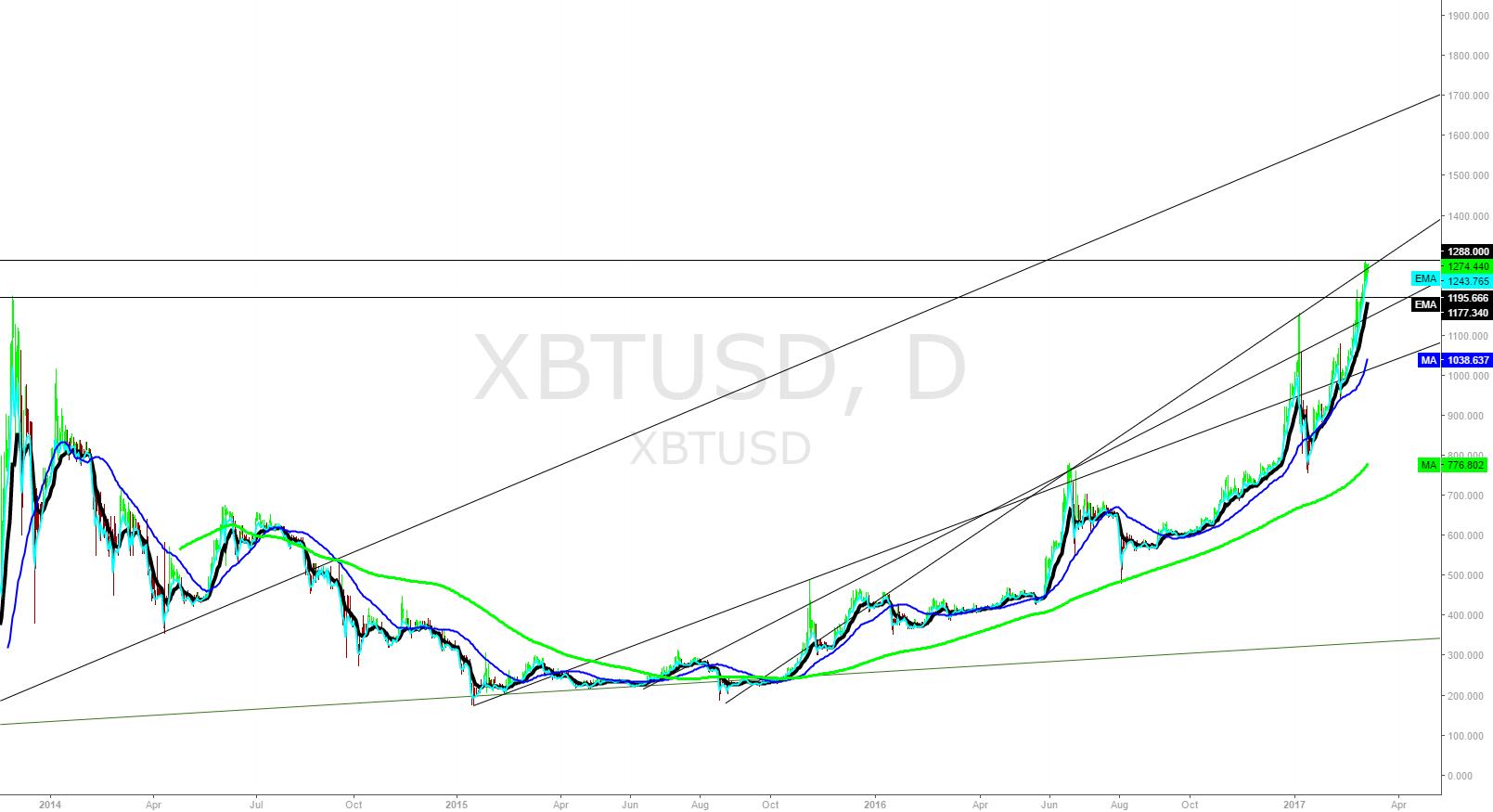 XBTUSD Daily Trend