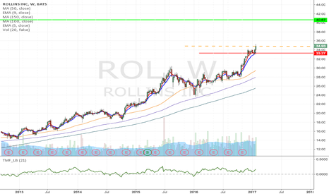 ROL: ROL - Long term growth, Next target $40.67