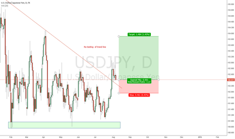 USDJPY: Re-testing a trend line