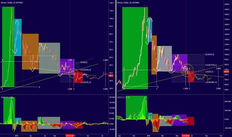 BTCUSD: Bitcoin - Fractal of 2013?