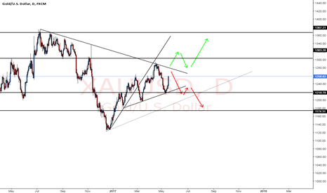 XAUUSD: Gold just a test