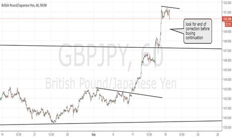 GBPJPY: GBPJPY buy follow up