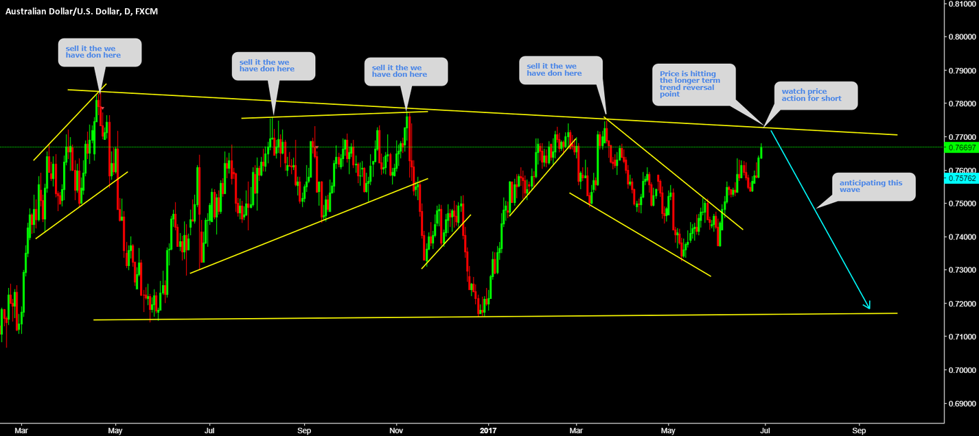 AUDUSD Watch price action for short at top