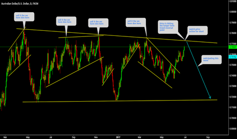 AUDUSD: AUDUSD Watch price action for short at top
