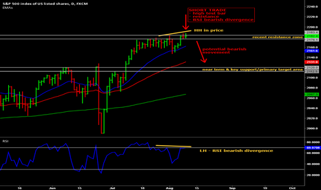 SPX500: Potential short trade on the S&P500 Index