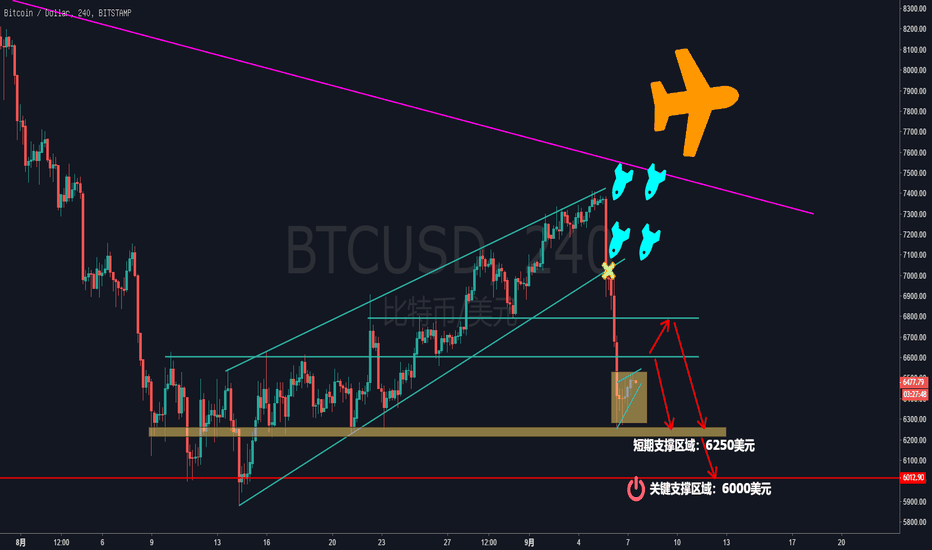 BTCUSD: 这波断头铡刀你接到了吗?只怪你 Too young and too simple!