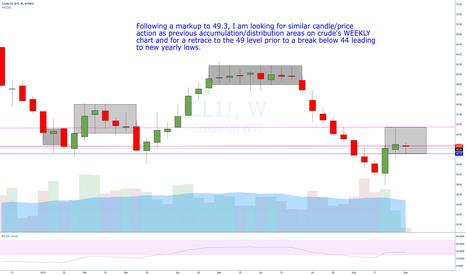 CL1!: Crude Distribution