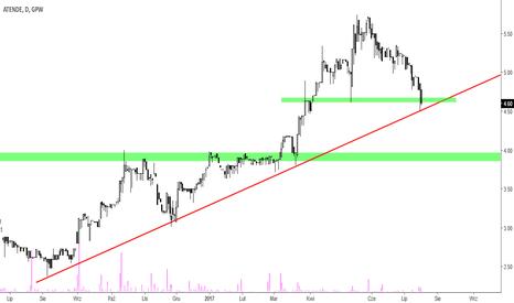 ATD: Atende [ATD] – czy linia trendu zatrzyma spadki?