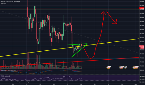 BTCUSD: IS BTC ABOUT TO TEST RESISTANCE/SUPPORT