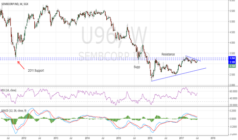 U96: SembCorp Industry - Potential long in the making
