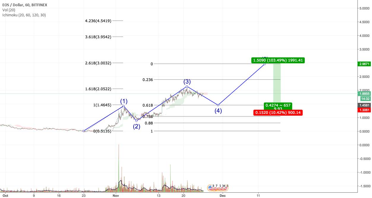 EOS / USD 11/25/17