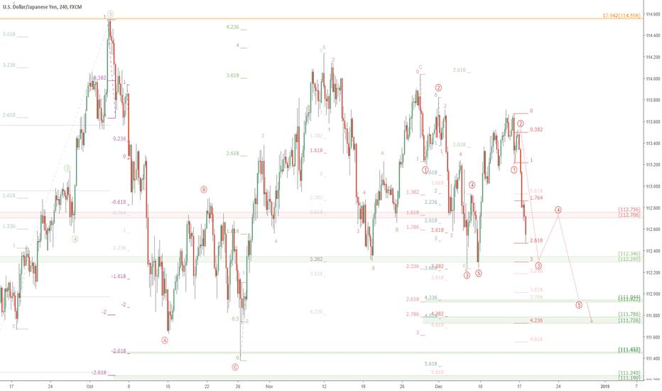 USDJPY: USDJPY and stocks in steep decline: UJ to break 112 round?