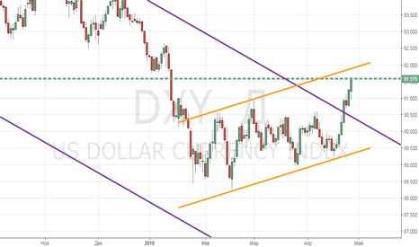 """DXY: Укрепление доллара """"нивелирует"""" снижение налогов..."""