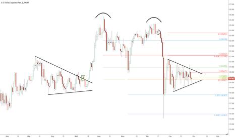 USDJPY: Апдейт по паре USD/JPY: разрешение Треугольника