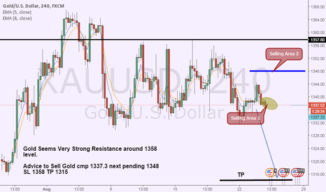 XAUUSD: Gold Sell advice