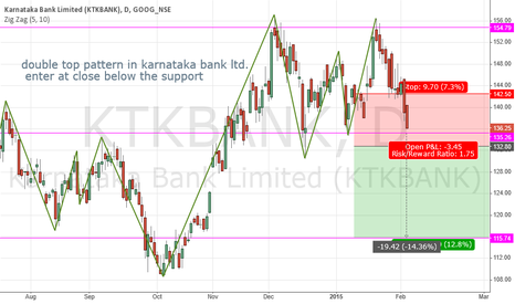 KTKBANK: double top pattern karnataka bank LTD