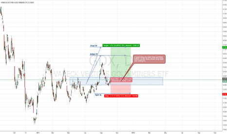 GDX: GDX - Price Action and Candlestick Analysic