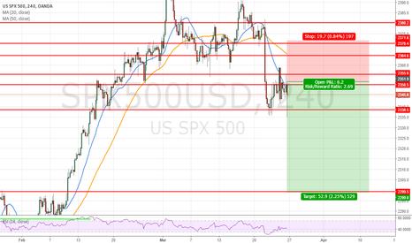 SPX500USD: short swing trade target 2299