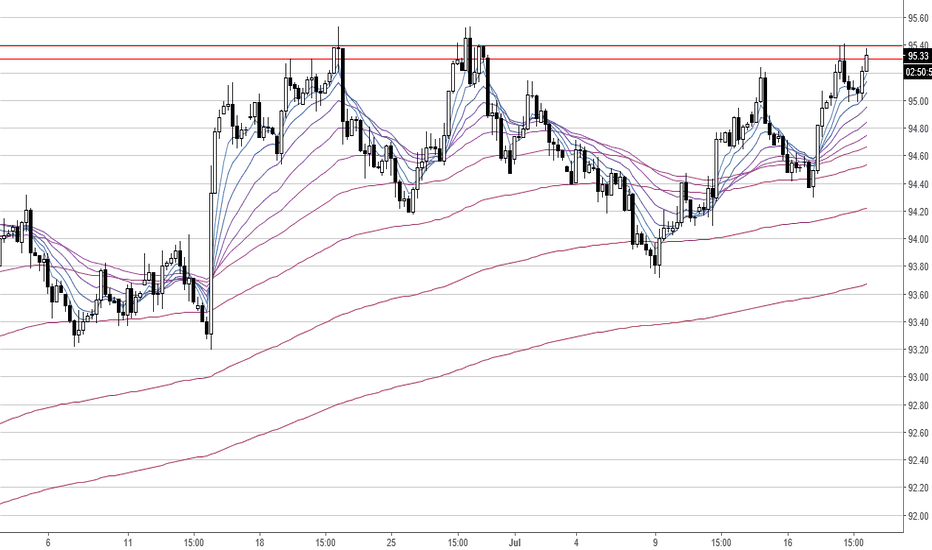 DXY: DXY Double Top - Strong Resistance Level