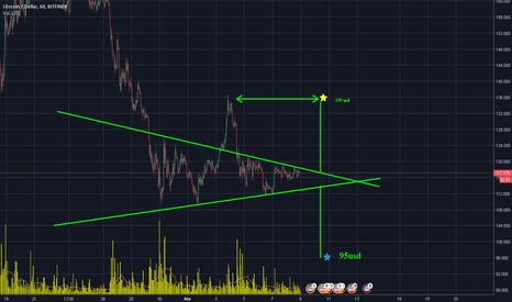 """LTCUSD: """"posible triángulo simetrico""""  Litecoin"""