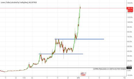 XLMUSD: Seguimiento XLM/USD