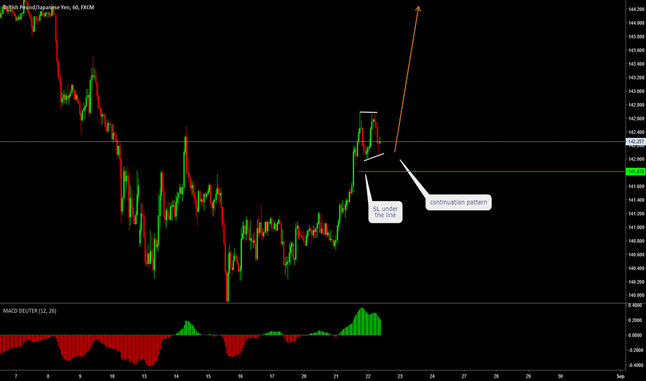 GBPJPY: GBPJPY trade on continuation