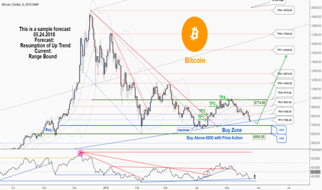 BTCUSD: Weekly analysis: would Bullish wave continue?