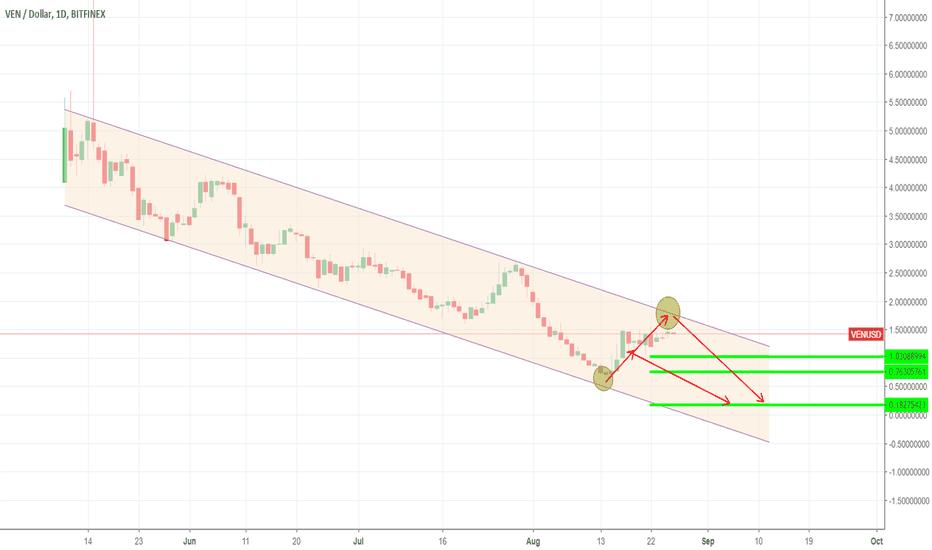 VENUSD: VEN/USD forecast