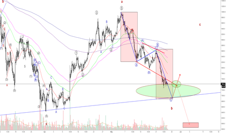 BTCUSD: BTCUSD - Heading to key area...