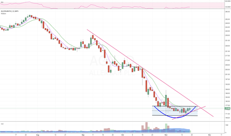 AGN: Nice consolidation in this name, long bias