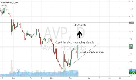 AVP: AVP bullish