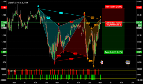 EURUSD: EURUSD - Bearish Shark Pattern!!