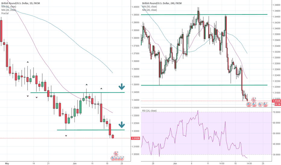 GBPUSD: Brexit Vote to determine if GBPUSD downtrend resumes