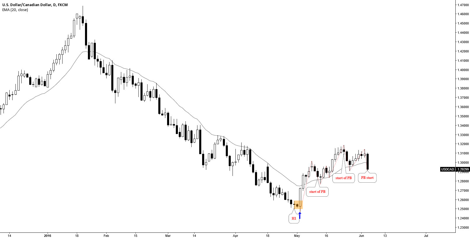USDCAD: PB START. NOT A TREND CHANGE. WAIT FOR H1 TO JOIN TREND