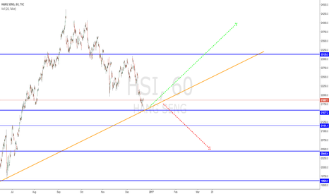 HSI: Watch if USDHKD continues its rally, trend should follow