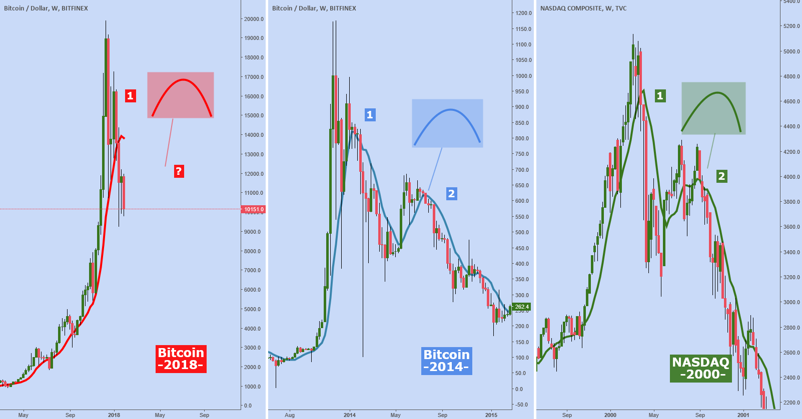 Comparison: BTC 2018 vs. BTC 2014 vs. NASDAQ