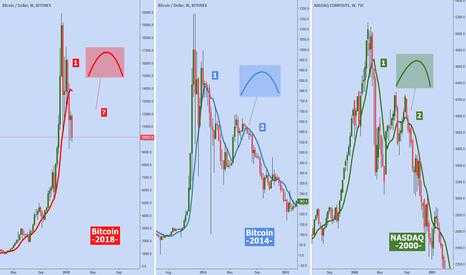 Comparison btc 2018 vs btc 2014 vs nasdaq pelo trader e55 btc 2014 vs nasdaq pelo trader e55 publicado em 2018 01 31 tradingview ccuart Images