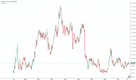 SOYUSD: SOY Crucial timing